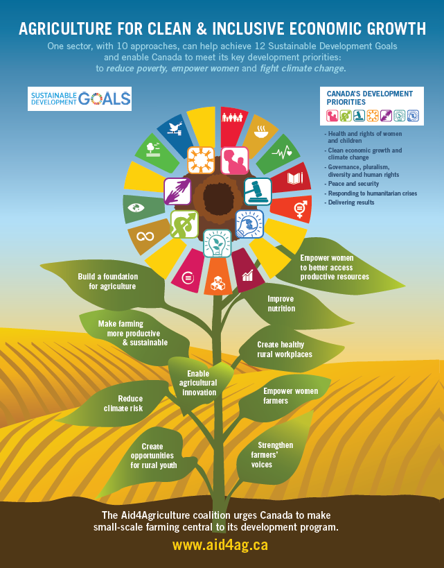 aid4ag-full-version-infographic