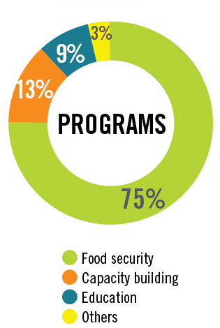 Pie chart showing 75% of the program expenditure is spent on Food Security programs, 13% on Capacity Building programs, 9% on Education programs and 3% on Other programs.