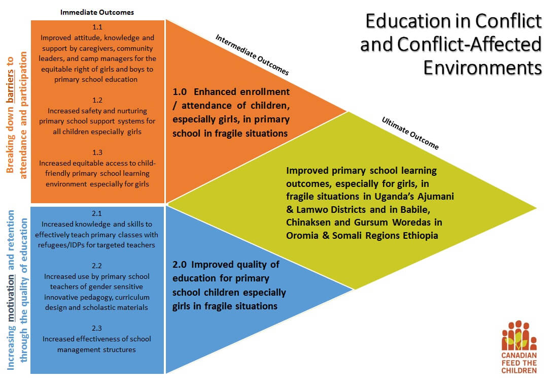 Graphic showing CFTC's approach to education in conflict-affected environments