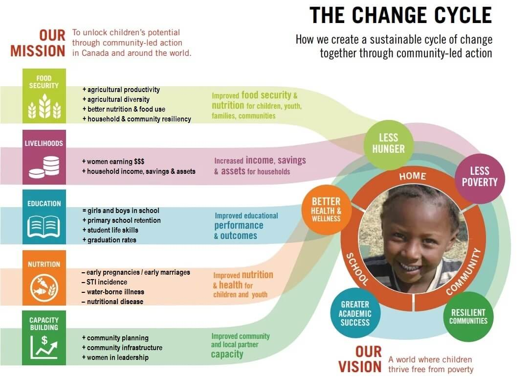 Graphic showing the change cycle